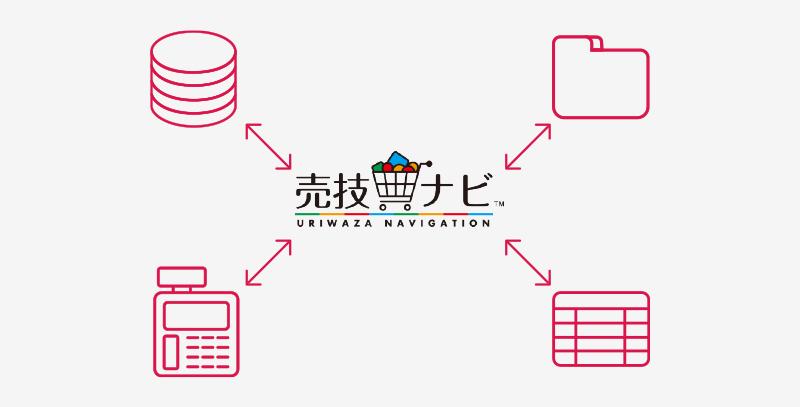 あらゆる基幹システムとのデータ連携を実現 イメージ