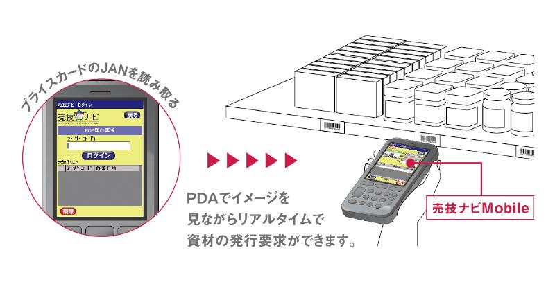 PDAでイメージを見ながらリアルタイムで資材の発行要求が出来ます。